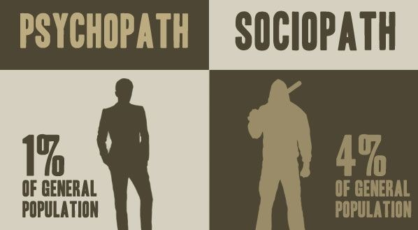 Is sociopath a of the what definition How to
